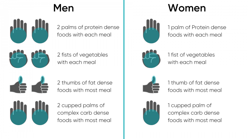 Suggested portion sizes by food type for men and women
