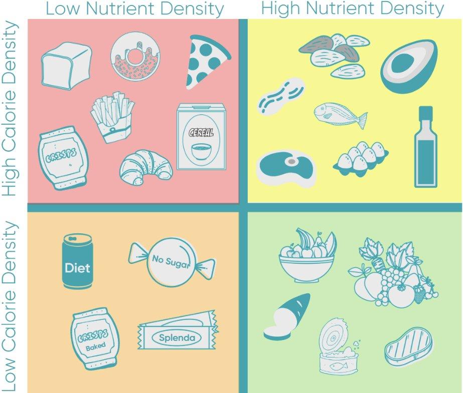 Nutrient density vs calorie density chart
