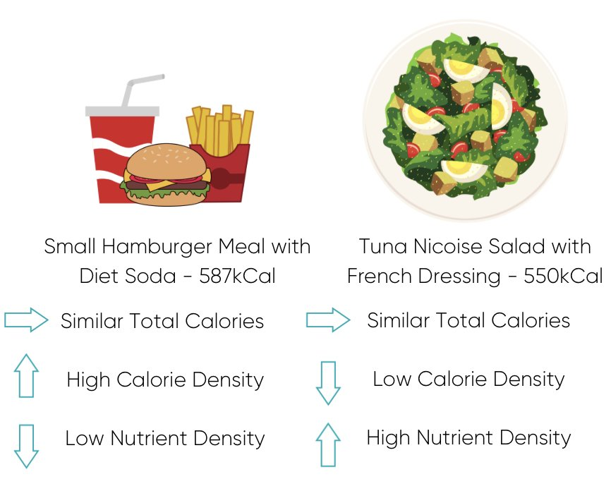 Healthy Eating and Weight Loss - Nutrient vs Calorie Density