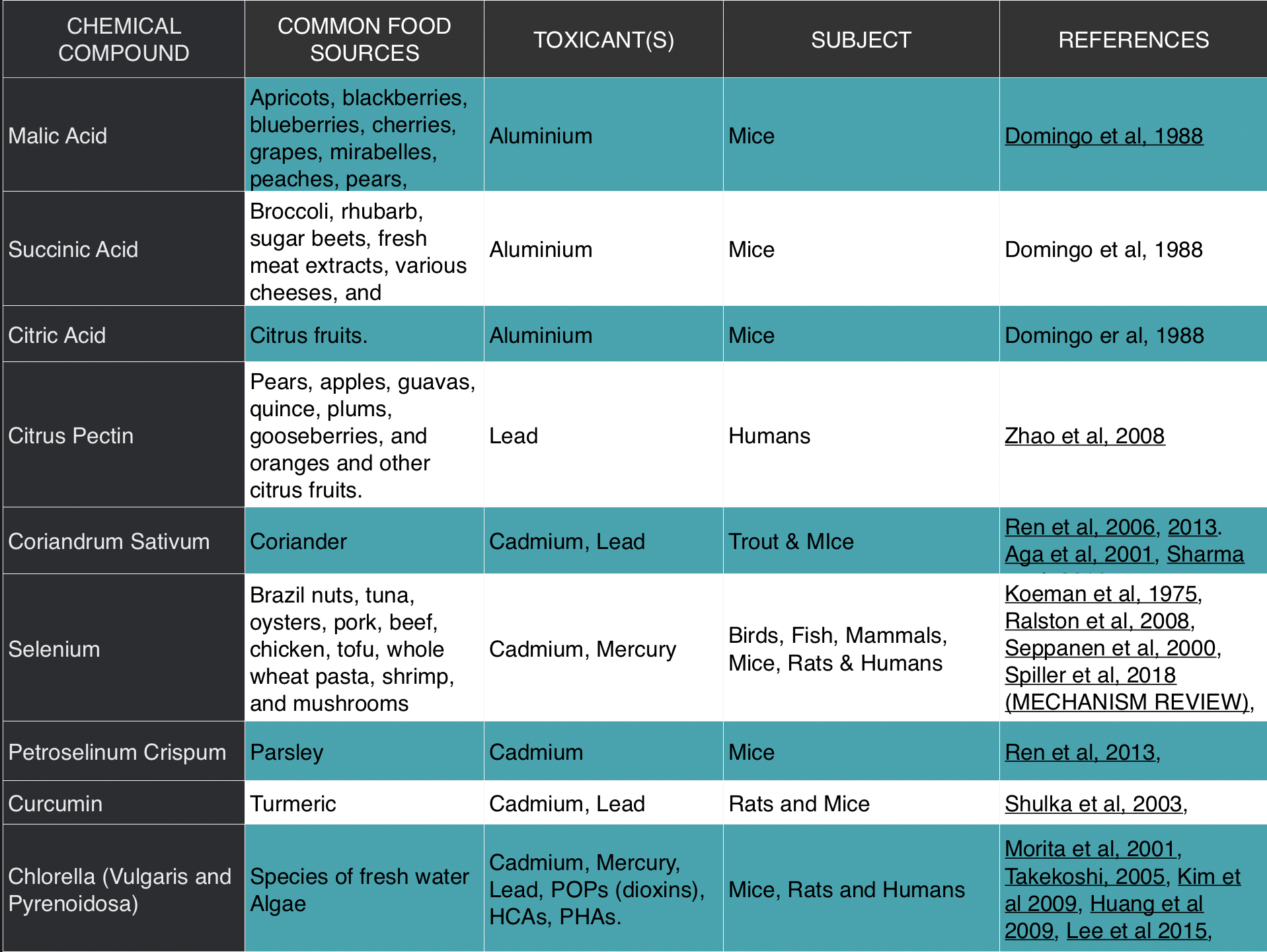 Literature matrix; chemical compounds shown to enhance toxicant excretion (14)