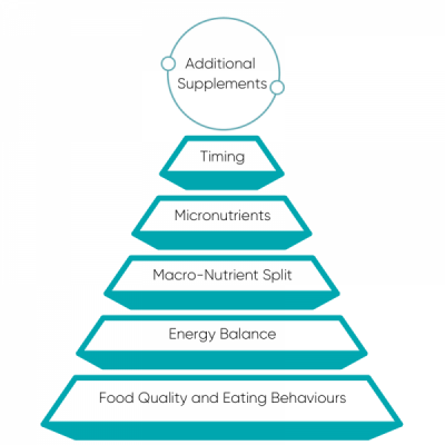 Hierarchy of Nutritional Needs