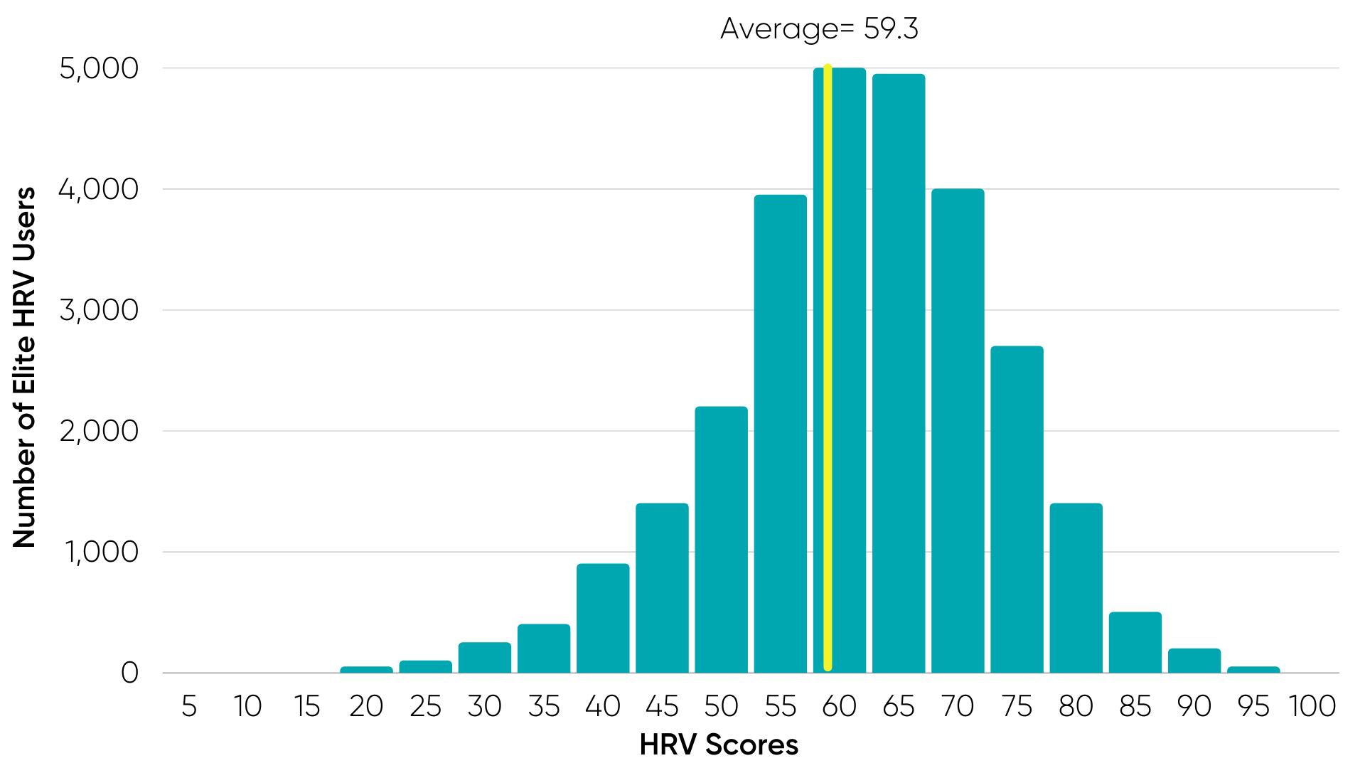Elite HRV Histogram