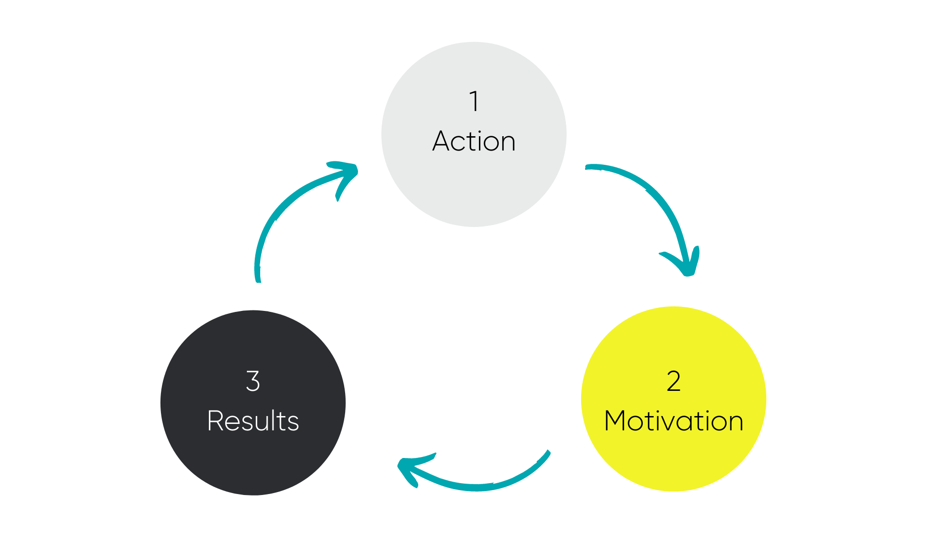 Action, Motivation, Results Loop