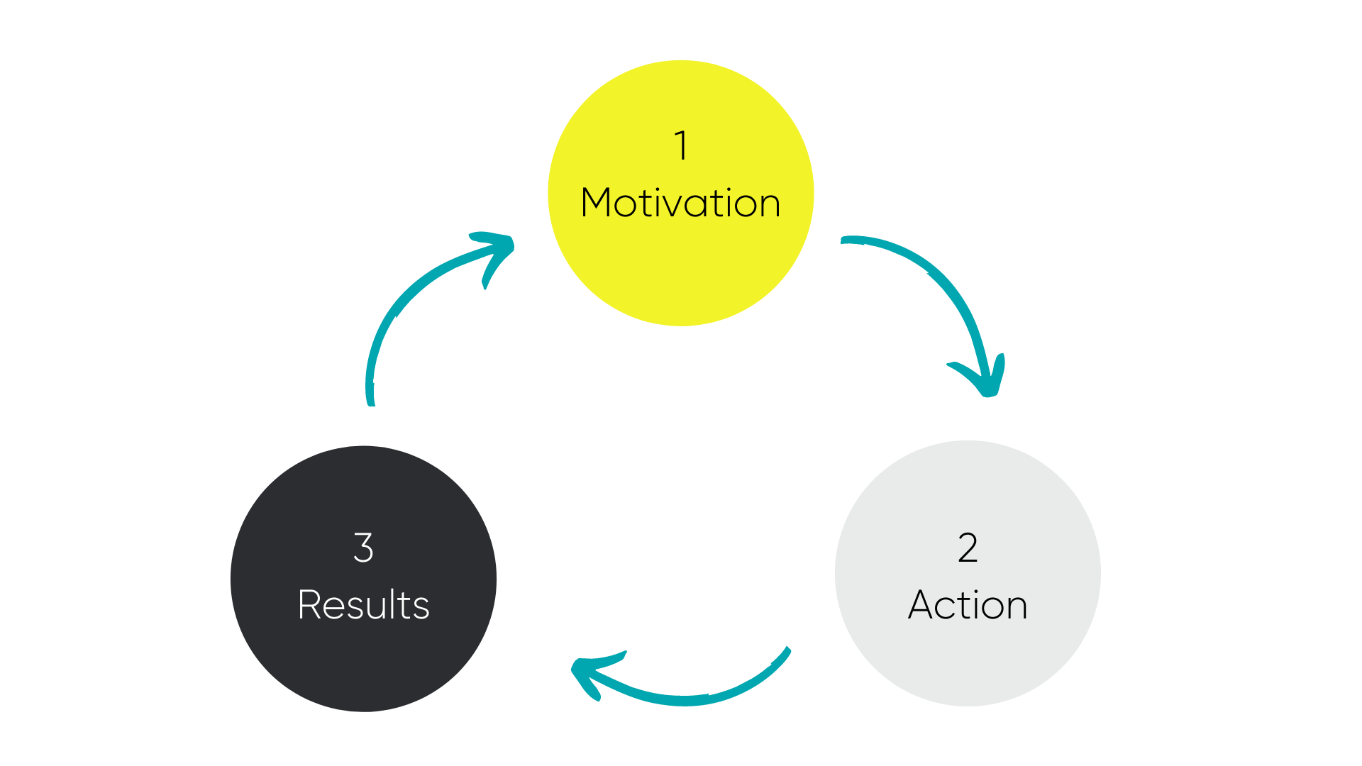 Motivation, Action, Results Loop