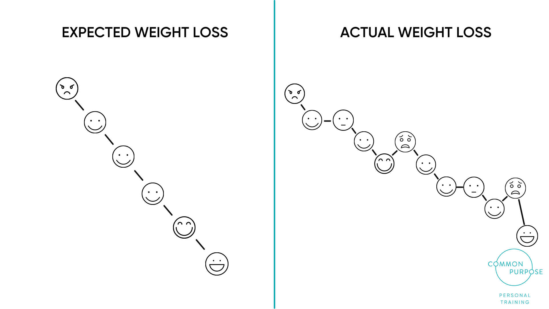 Expected vs actual weight loss